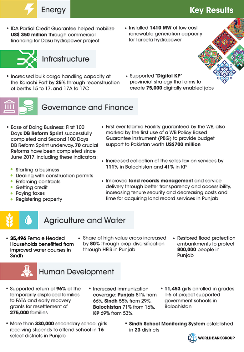 009 Research Paper Pakistan Results One Pager Economics Topics Magnificent In Full