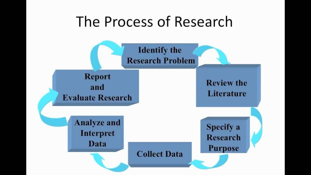 009 Research Paper Process2bof2bresearch Academic Writing Services In Marvelous India Best Large