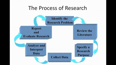 009 Research Paper Process2bof2bresearch Academic Writing Services In Marvelous India Best 480