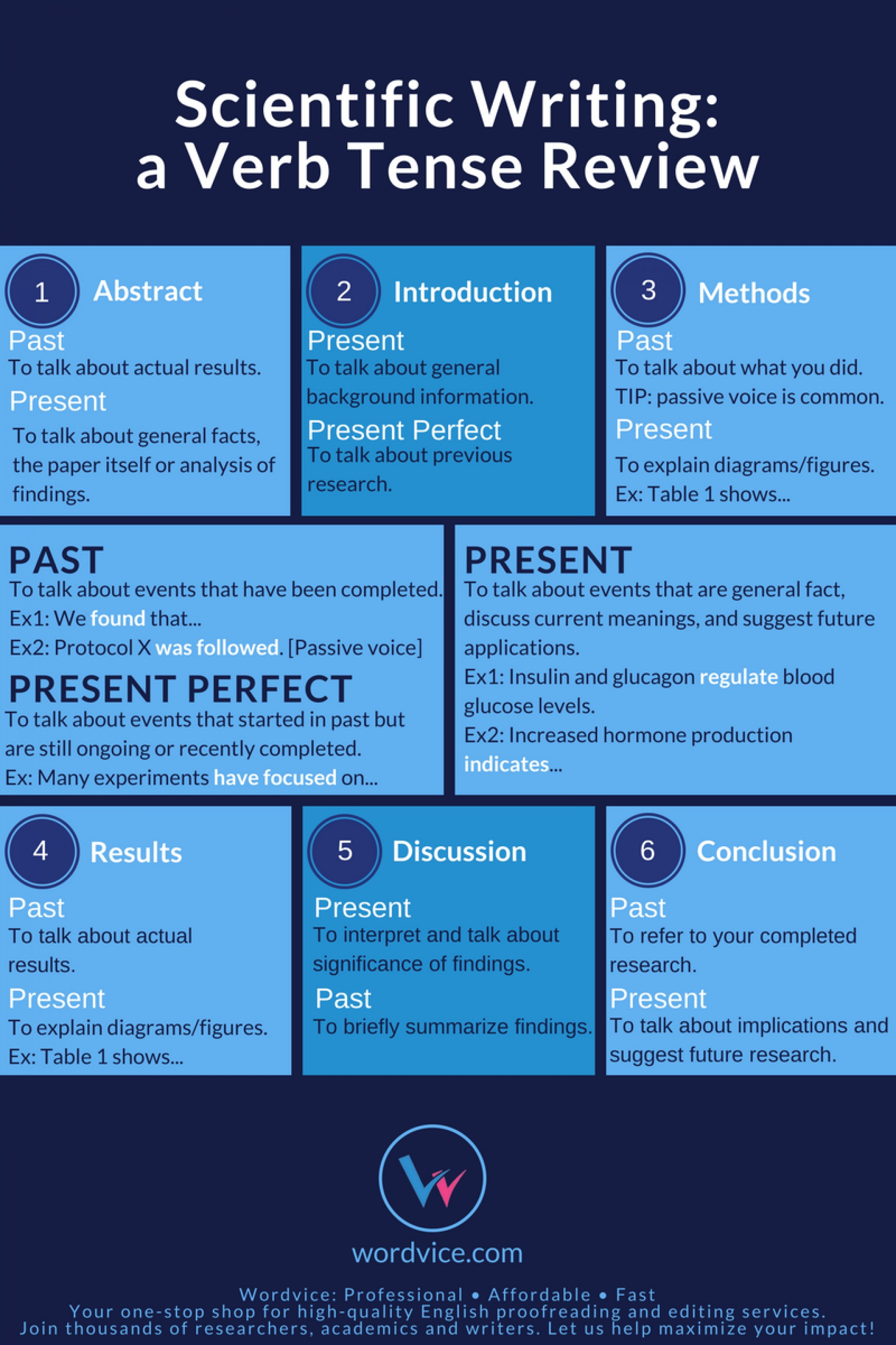 010 How To Write Results Of Research Paper Scientific Writing Verb Tense Magnificent A In Example The Section Apa 1920