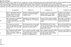 010 Middle School Research Paper Rubric Dreaded Science Fair