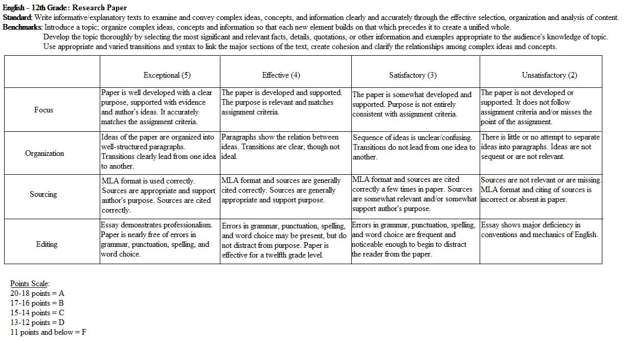 010 Middle School Research Paper Rubric Dreaded Science Fair Full