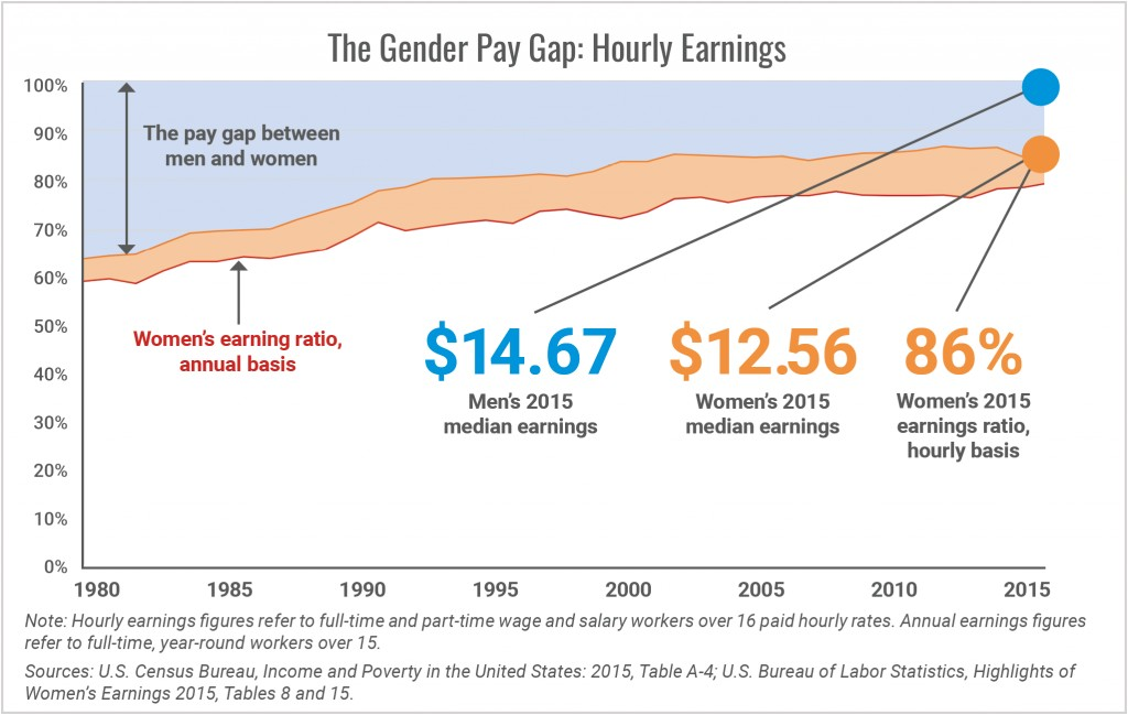 010 Research Paper Pay Gap The Gender Hourly Earnings1505304633 Top In India Wage Outline Large