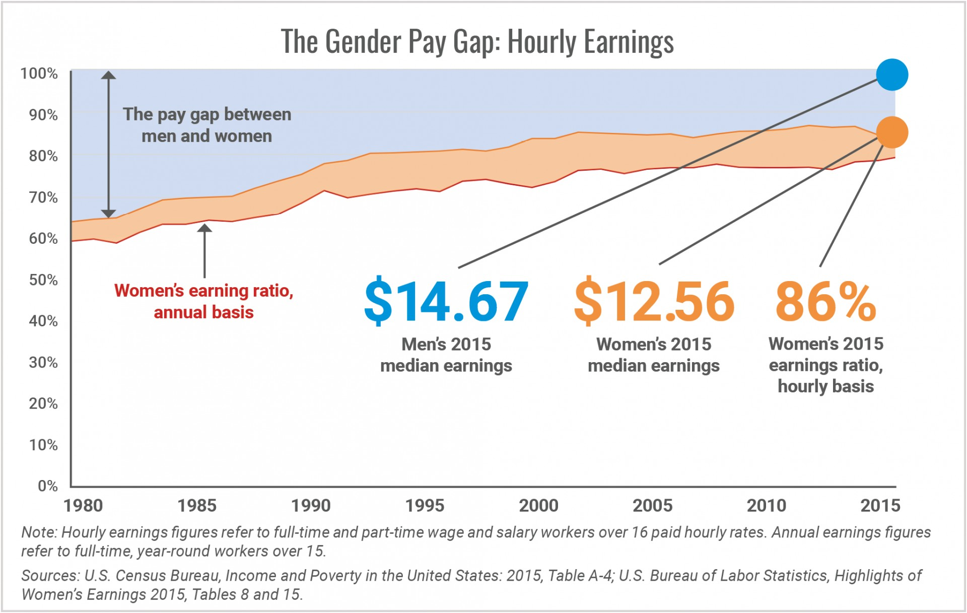 010 Research Paper Pay Gap The Gender Hourly Earnings1505304633 Top In India Wage Outline 1920