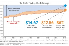010 Research Paper Pay Gap The Gender Hourly Earnings1505304633 Top In India Wage Outline