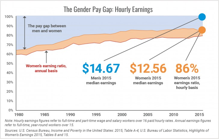 010 Research Paper Pay Gap The Gender Hourly Earnings1505304633 Top Wage Outline In India 728