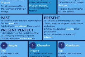 010 Scientific Writing Verb Tense Review3 How Write Research Unusual Paper To In Computer Science Ppt Outline Template Good Introduction