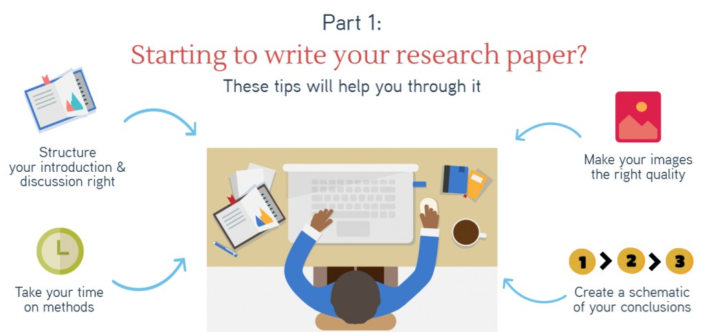010 Starting To Write Block 1 Tips Writing Research Wonderful Paper For A Fast Apa Large
