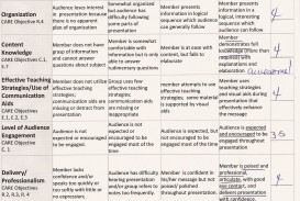 011 Biology Research Paper Dreaded Rubric High School