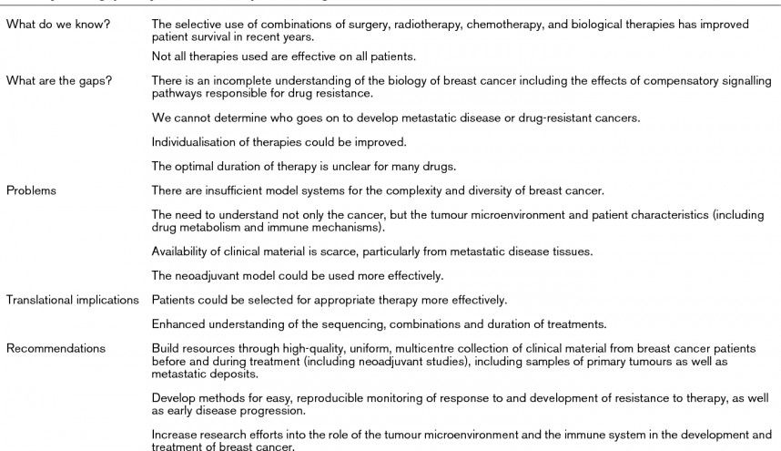 011 Current Research Studies On Breast Cancer Paper Table4 Wondrous