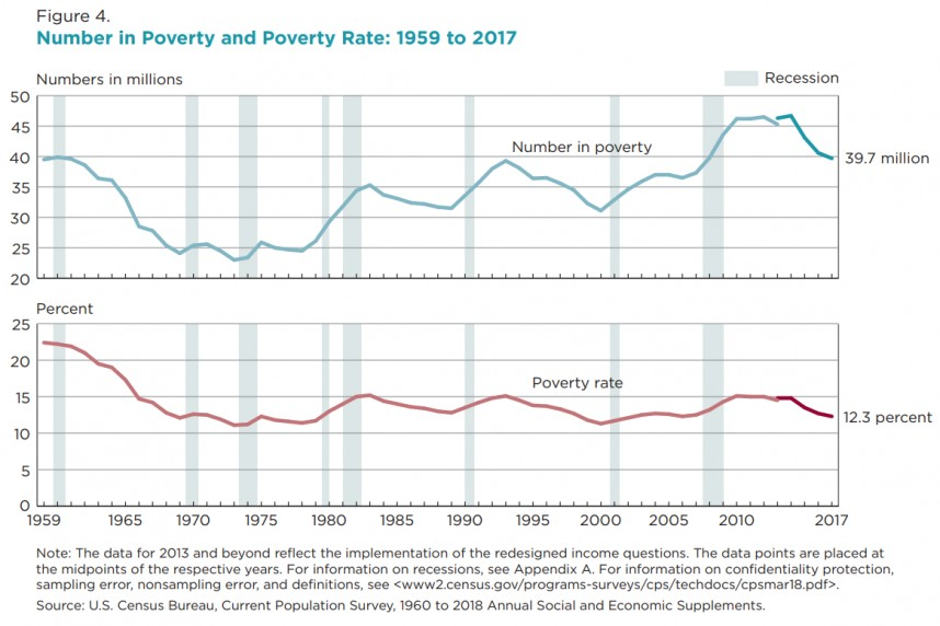 011 Free Research Paper On Poverty In America Number And Rate2c 1959 To 2017 Formidable