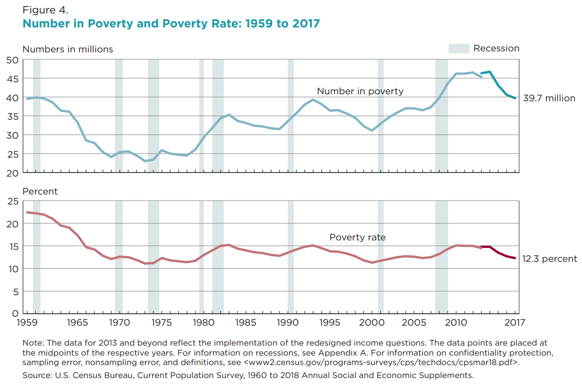 011 Free Research Paper On Poverty In America Number And Rate2c 1959 To 2017 Formidable Full