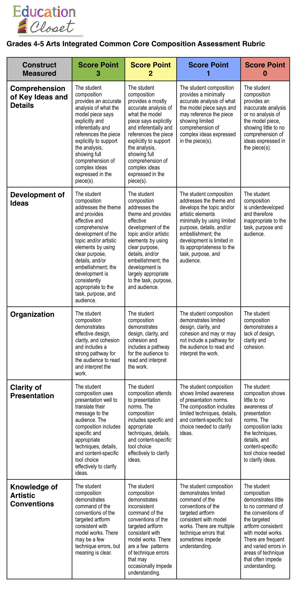011 High School Research Paper Rubric Common Core Unique Large