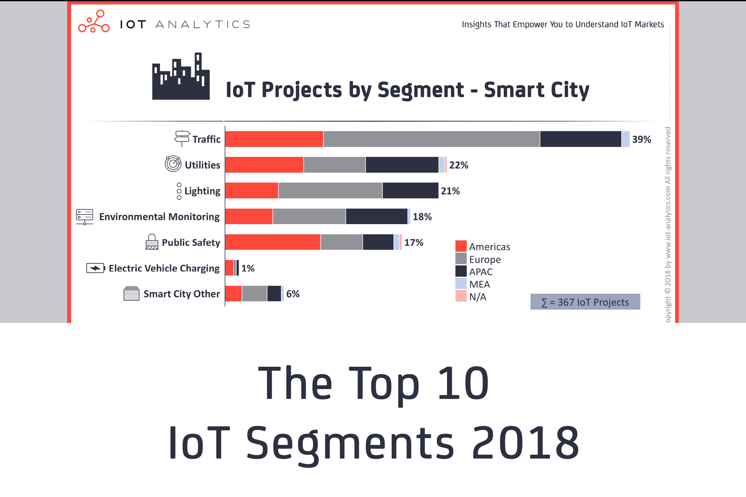 011 Top 10 Iot Segments In Research Paper Internet Of Things Pdf Dreaded 2018 Full