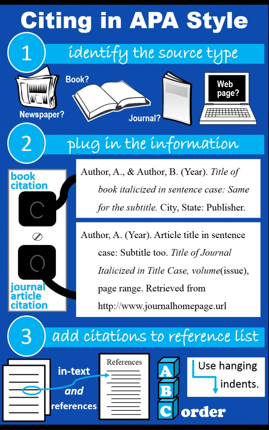 012 Citing Someone Elses Research Paper Apa Infographic Staggering Else's