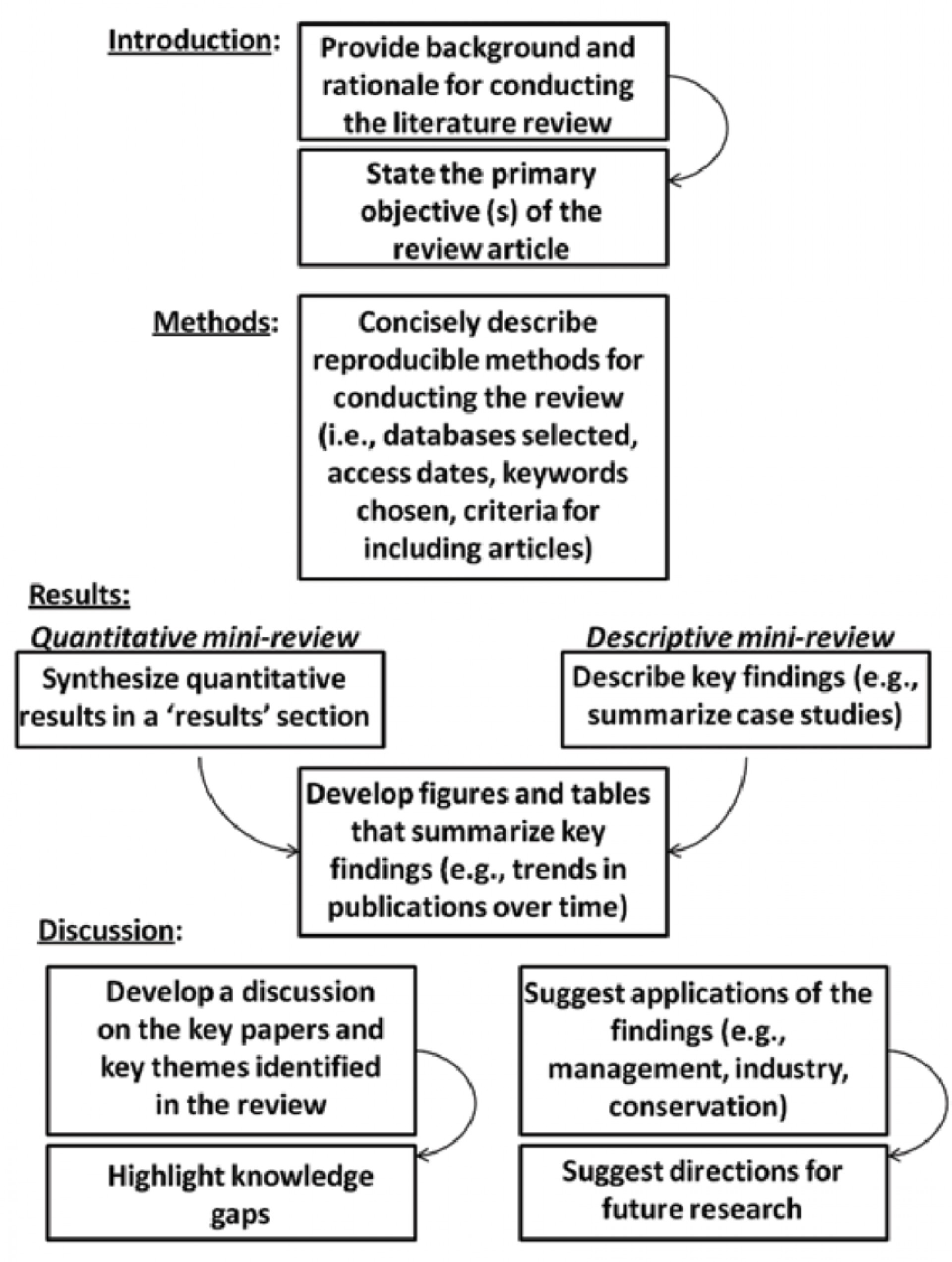 003 Literature Review Outline Example 393150 Research