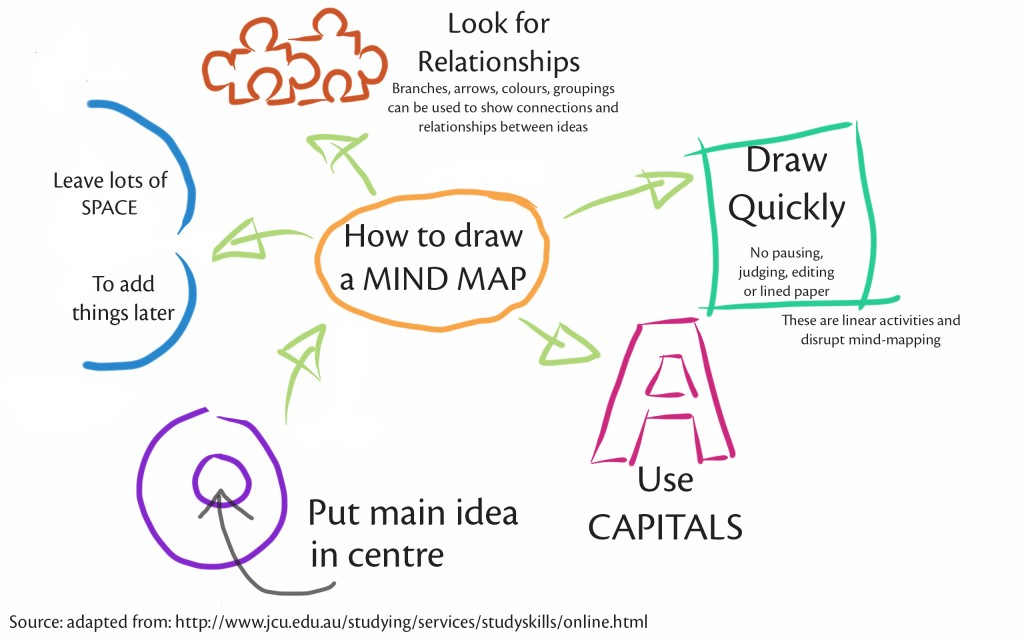 012 Research Paper Mindmap Free Plagiarism Checker For Students Online Toolkit Thepensters Striking Com Toolkit.thepensters.com Large