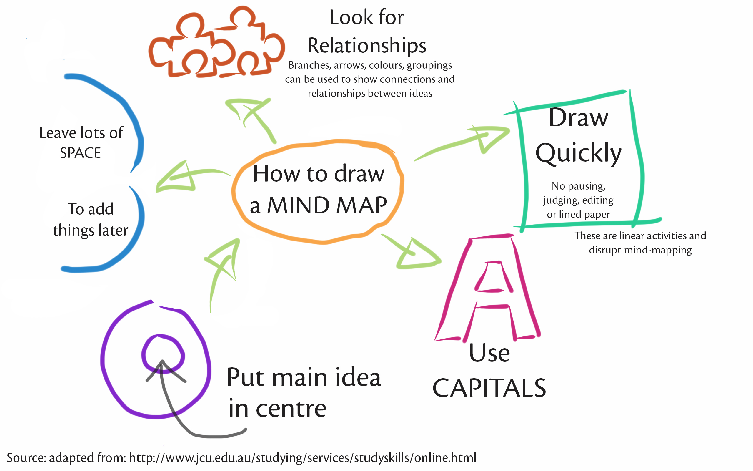 012 Research Paper Mindmap Free Plagiarism Checker For Students Online Toolkit Thepensters Striking Com Toolkit.thepensters.com Full
