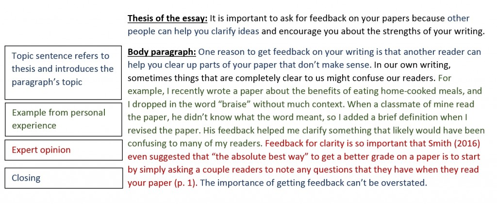 013 Body Paragraphs Writing Your Paper Research Guidest Eastern Regarding Paragraph Example For How To Start Stirring A New In Introduction On An Opening Large