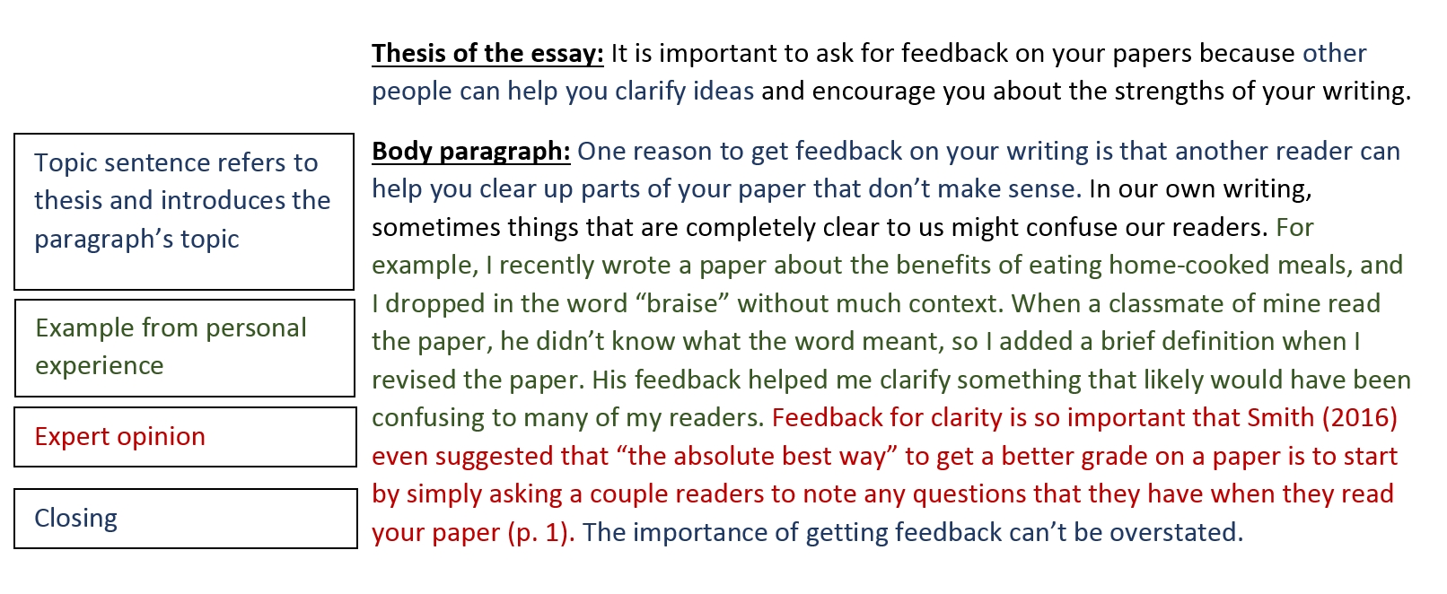 013 Body Paragraphs Writing Your Paper Research Guidest Eastern Regarding Paragraph Example For How To Start Stirring A New In Introduction On An Opening Full