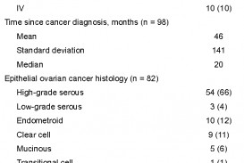 013 Research Paper Ovarian Cancer Topics Table1 Wondrous 320