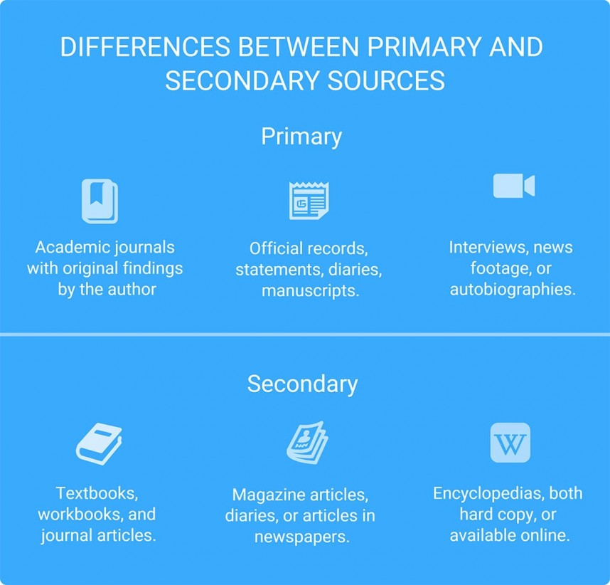 013 Research Paper Primary Vs Secondary Sources Striking Order