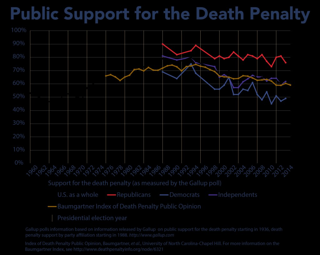 014 Multiopinionchart Death Penalty Research Paper Imposing Ideas Large