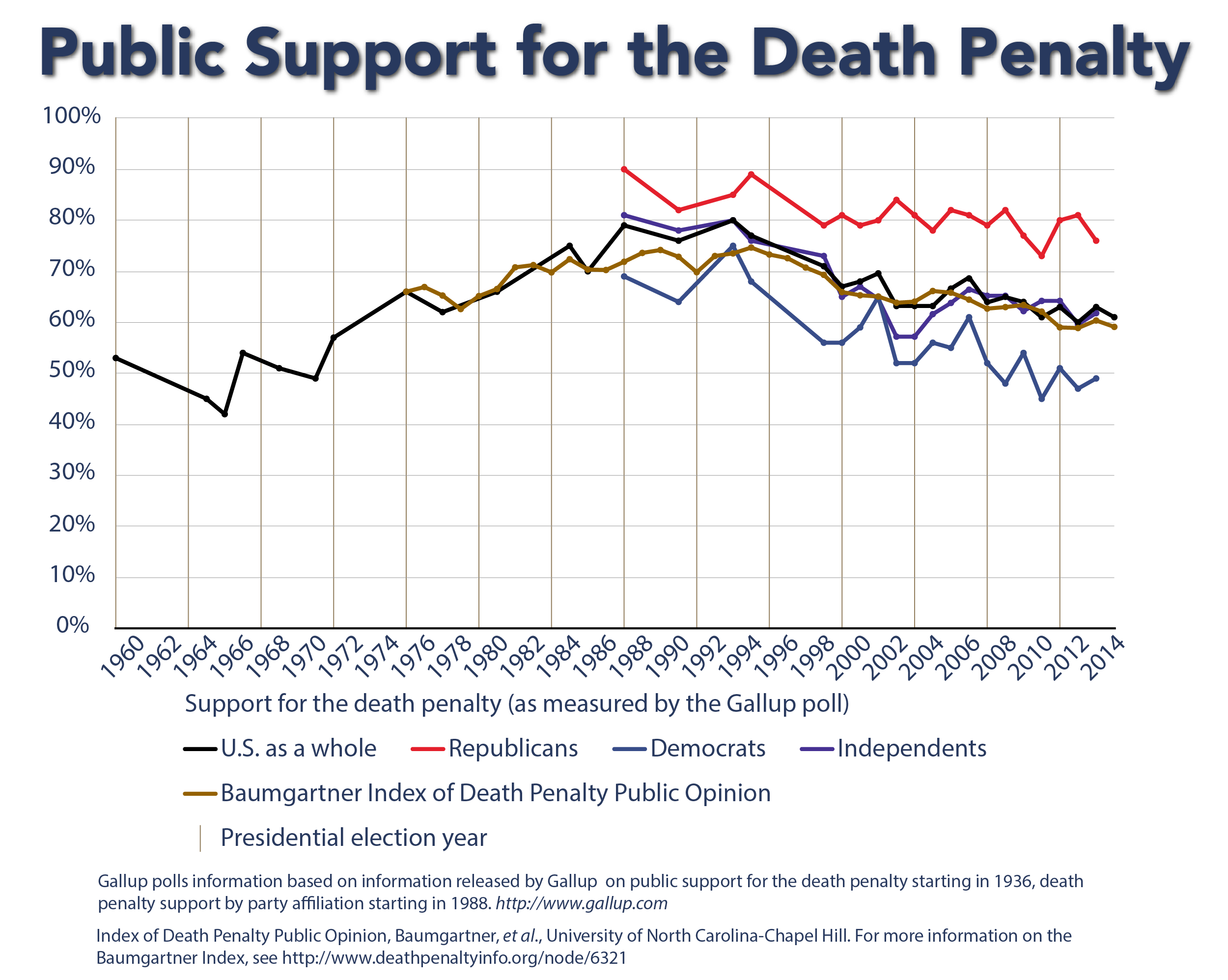 014 Multiopinionchart Death Penalty Research Paper Imposing Ideas Full