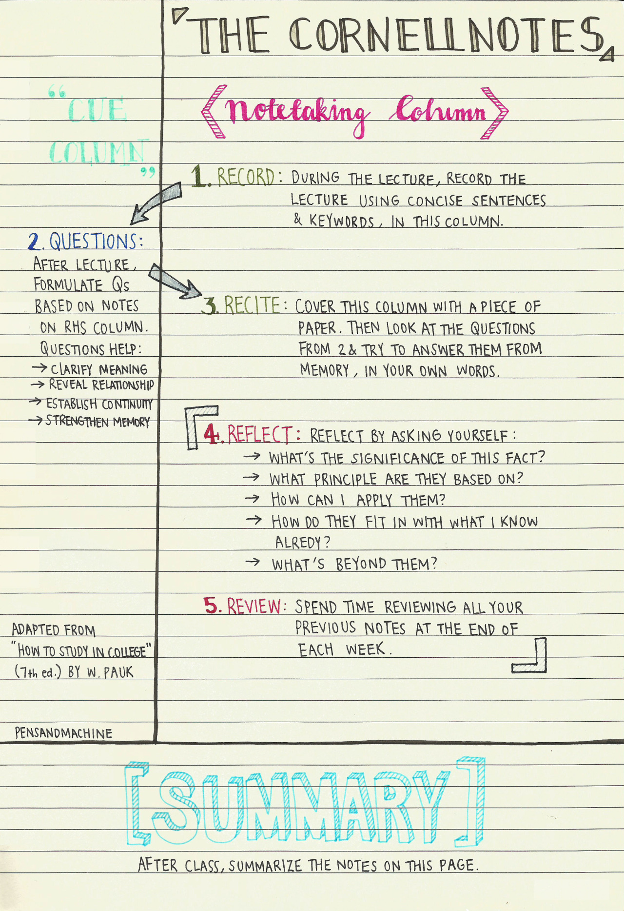 014 Research Paper Cornell Note Taking System Methods For Staggering Papers Full