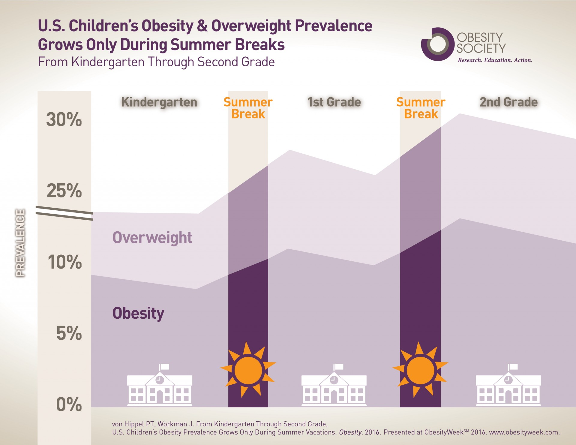 014 Summerweightgainfinal2016 Childhood Obesity Research Paper Frightening Introduction 1920