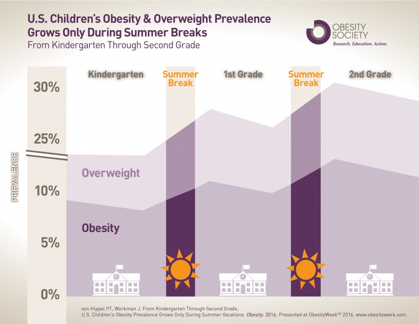 014 Summerweightgainfinal2016 Childhood Obesity Research Paper Frightening Introduction
