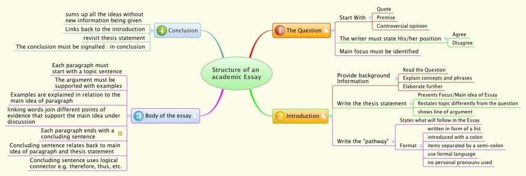 015 Academic Research Paper Structure Of An Essay Zzcml Fantastic Large