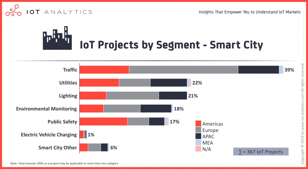 015 Internet Of Things Research Paper Pdf Iot Projects By Segment Smart City Dreaded 2018 Large