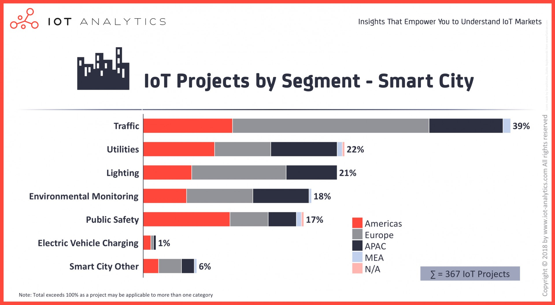 015 Internet Of Things Research Paper Pdf Iot Projects By Segment Smart City Dreaded 2018 1920