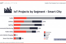 015 Internet Of Things Research Paper Pdf Iot Projects By Segment Smart City Dreaded 2018