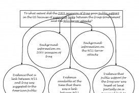 015 Outline Of Research Paper Graphic Organizer Example Dreaded A Apa About Technology Proposal