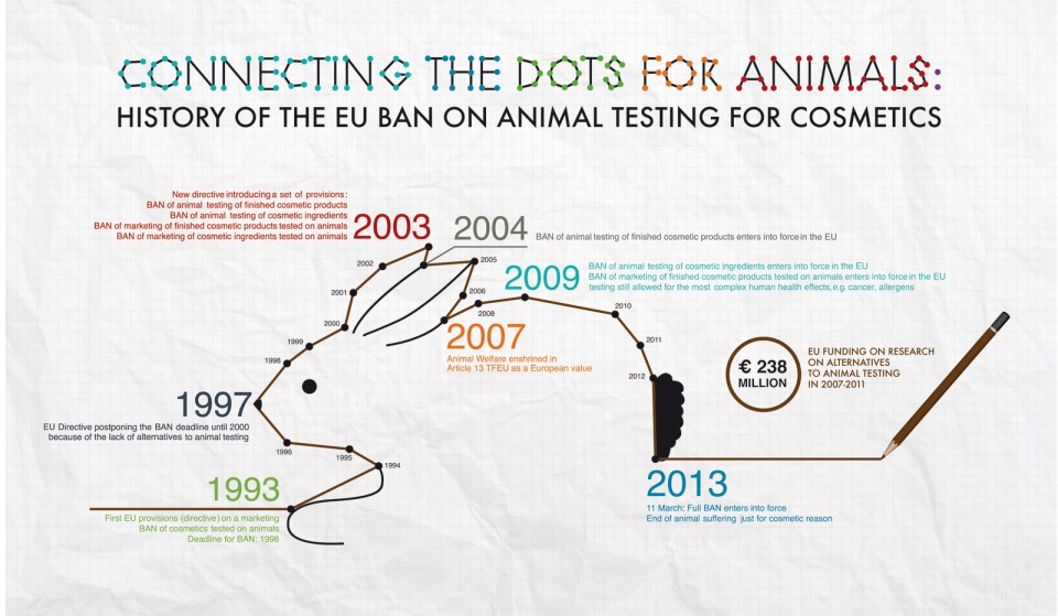 016 Animal Rights Research Paper Topic Ideas Eu Cosmetic Ban History Archaicawful 960