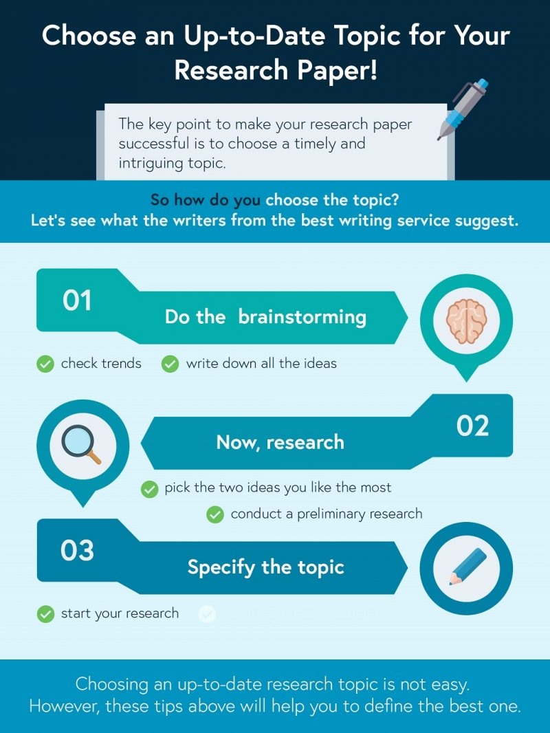 016 Infographic Research Paper College Writing Service Unique Reviews Full