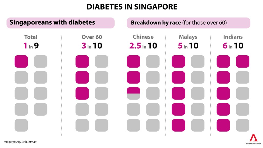 016 Ndr Diabetes In Singapore By Cnaresize16002c900 Research Paper Striking Example Large
