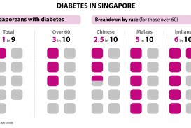 016 Ndr Diabetes In Singapore By Cnaresize16002c900 Research Paper Striking Example