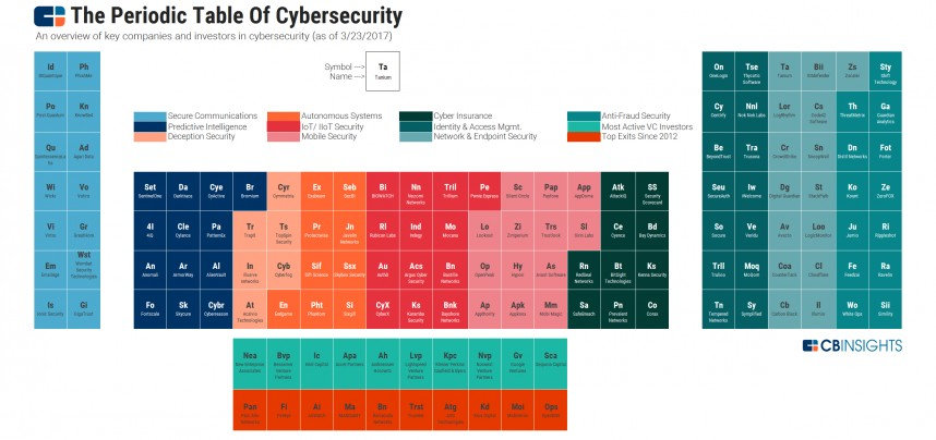 016 Research Paper Cyber Security Papers Periodic Table Of Cybersecurity Image Sensational 2017 Pdf