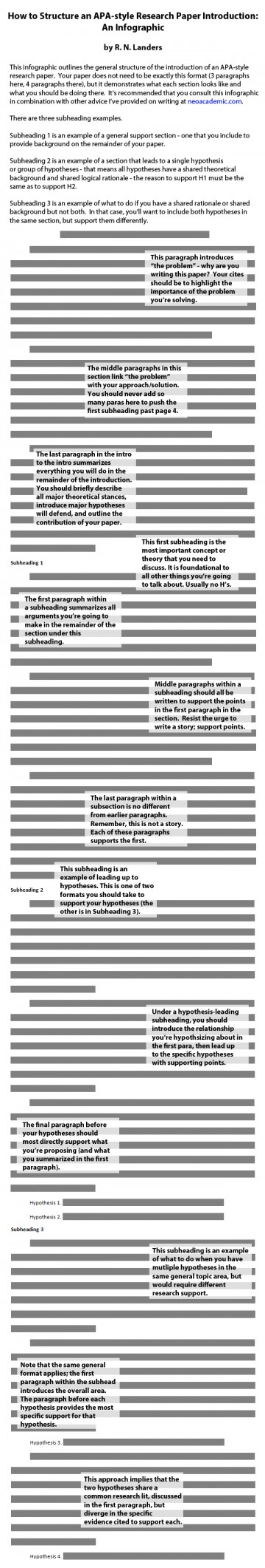 016 Research Paper Intro Infographic2 How To Writen Introduction For Dreaded Write An A Sample Pdf Outline 360