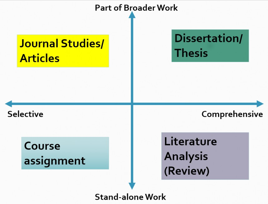 016 Research Paper Type Of Papers Exceptional Types Literature Review Pdf In Social Sciences