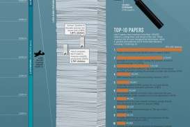 017 Cited Research Paper Nature Top 100 Papers Infographicv2 30 Archaicawful Page Works