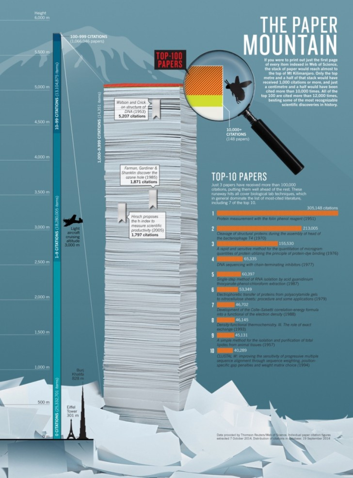 017 Cited Research Paper Nature Top 100 Papers Infographicv2 30 Archaicawful Page Works 728
