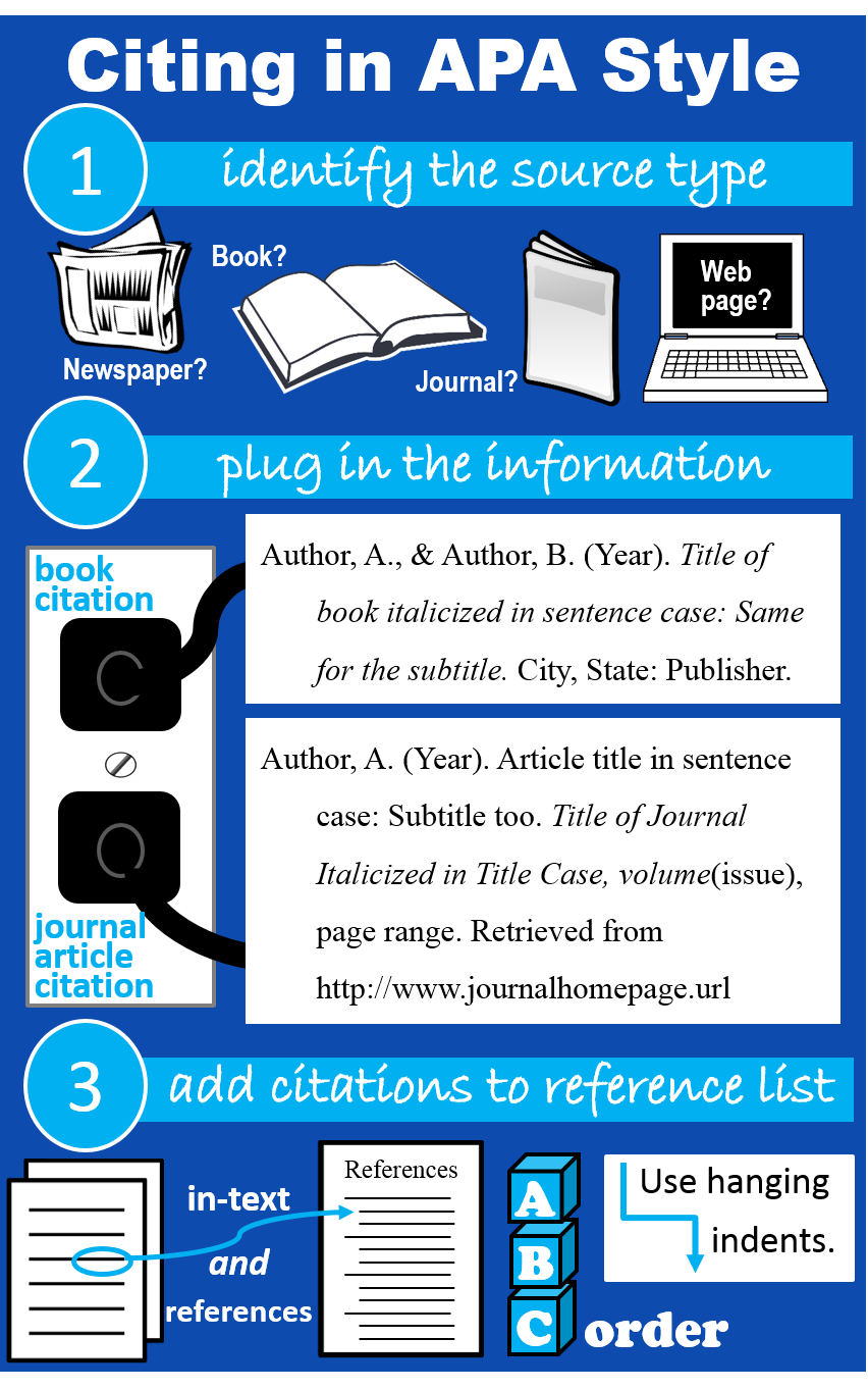 018 Citing Sources In Research Paper Apa Infographic Astounding Paragraph Two One Full