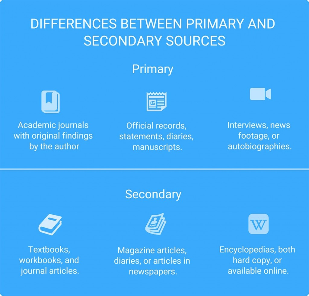 018 Research Paper Primary Vs Secondary Sources Order Striking Papers Large