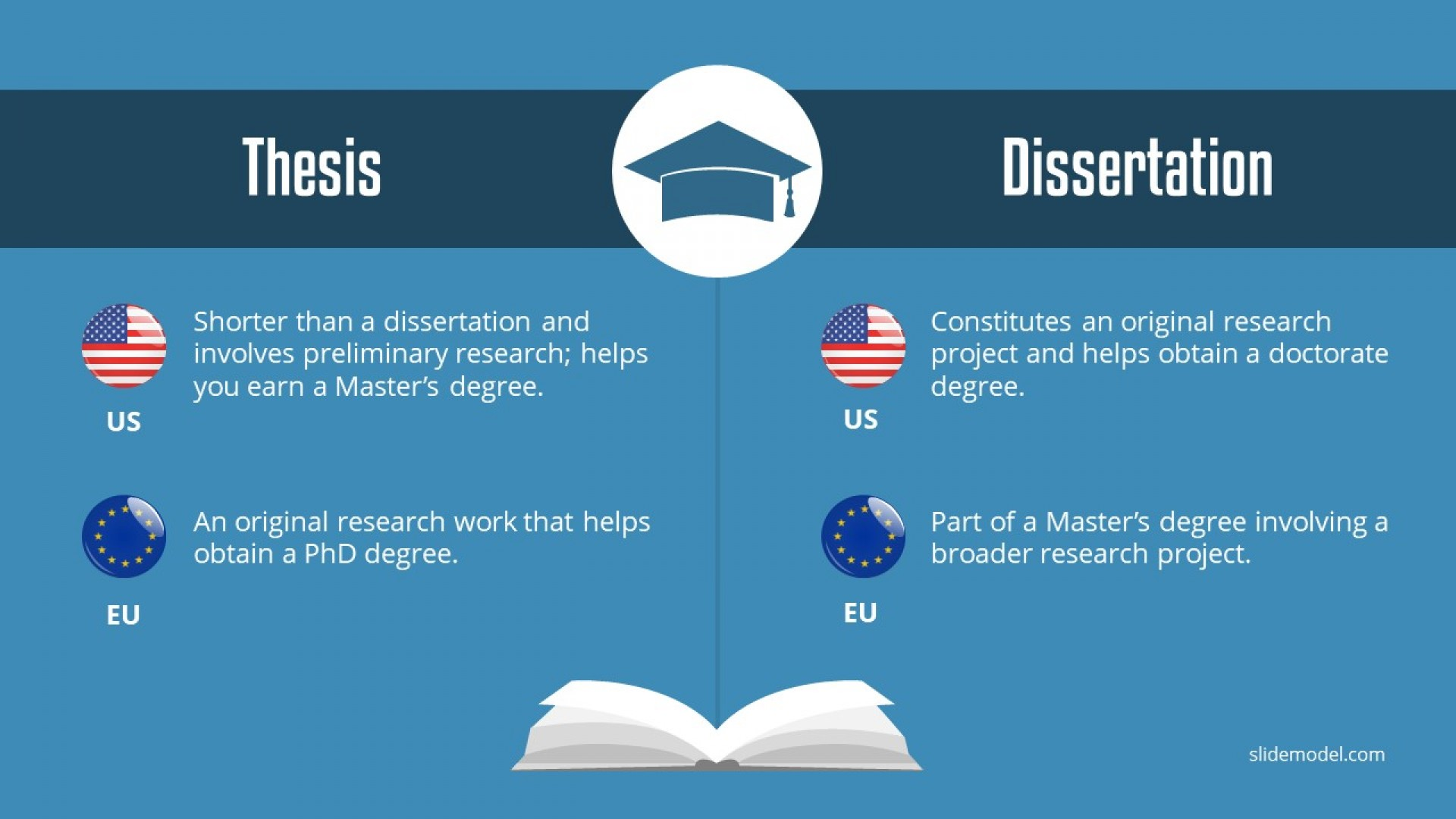 019 Comparison Slide Thesis Vs Dissertation Research Paper How To Write An Introduction For Unusual A Ppt Powerpoint 1920