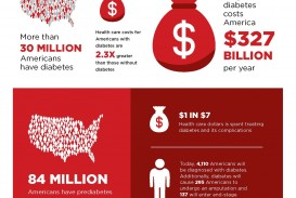 019 Research Paper Cost Of Diabetes Nursing Articles On Amazing Pdf