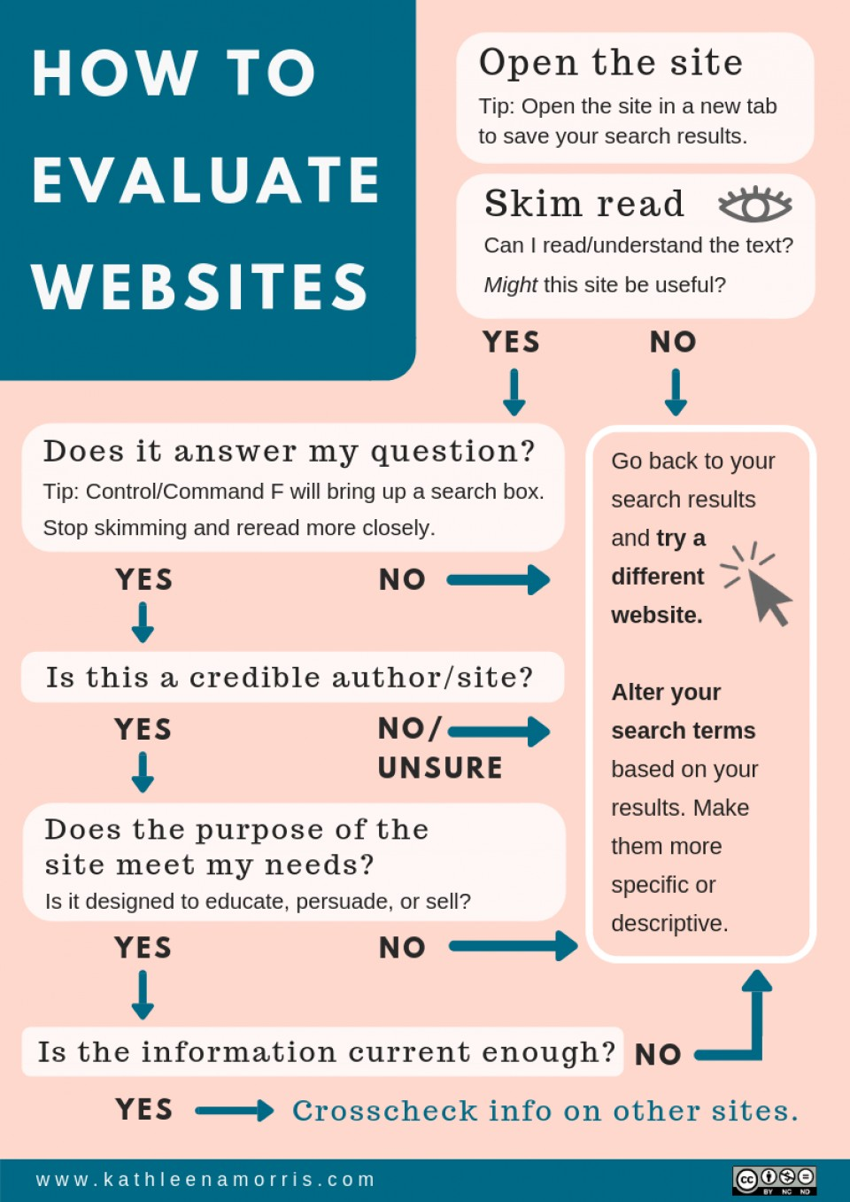019 Research Paper Flowchart How To Evaluate Websites Kathleen Morris Vx3iho Credible For Best Papers 960